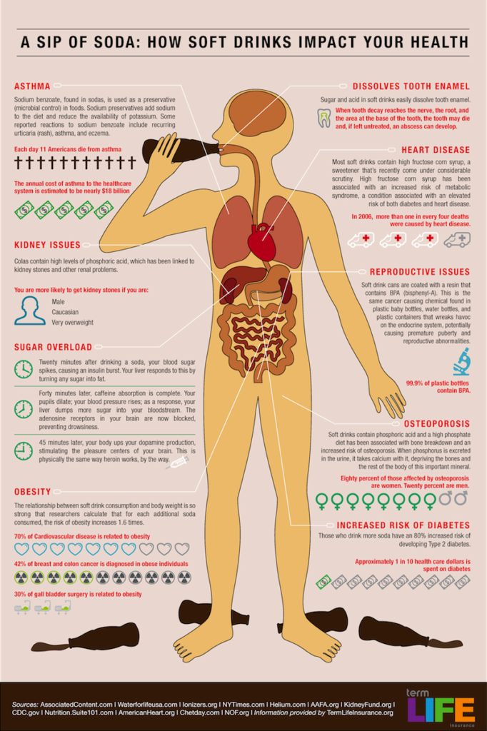 how-soda-impacts-your-health