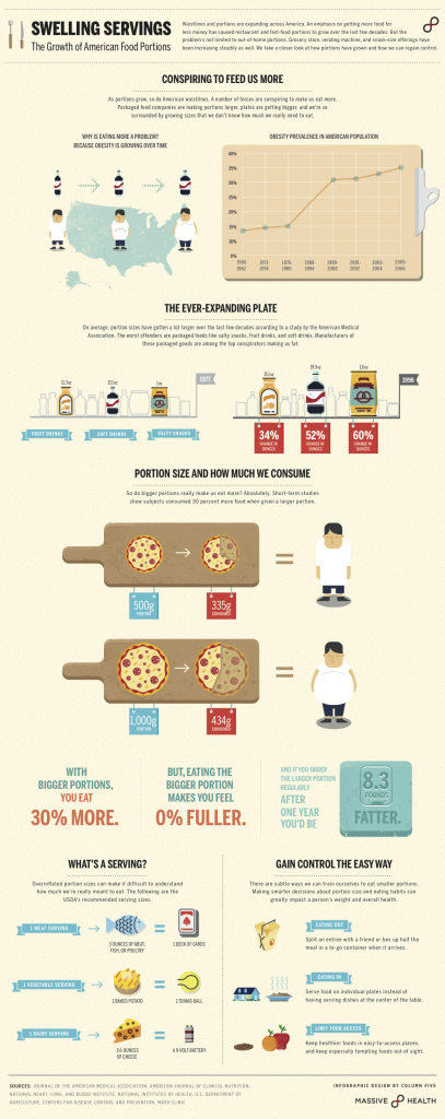 US Portion Sizes Infographic